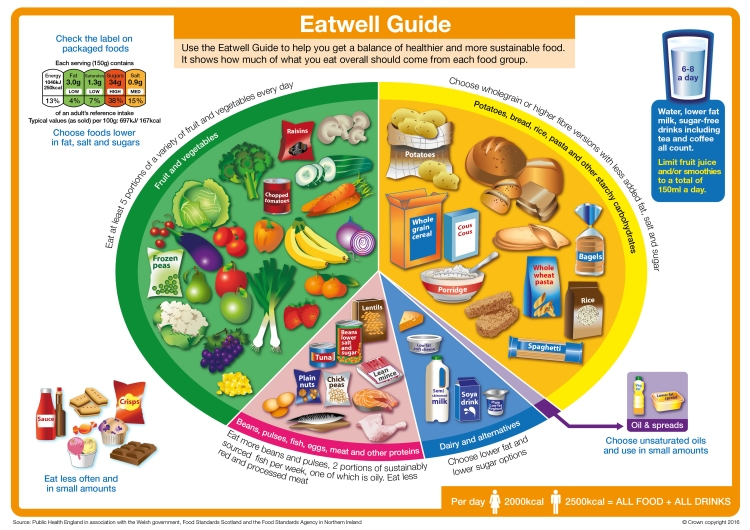 UPDATED_Eatwell_guide_2016_FINAL_MAR23-01